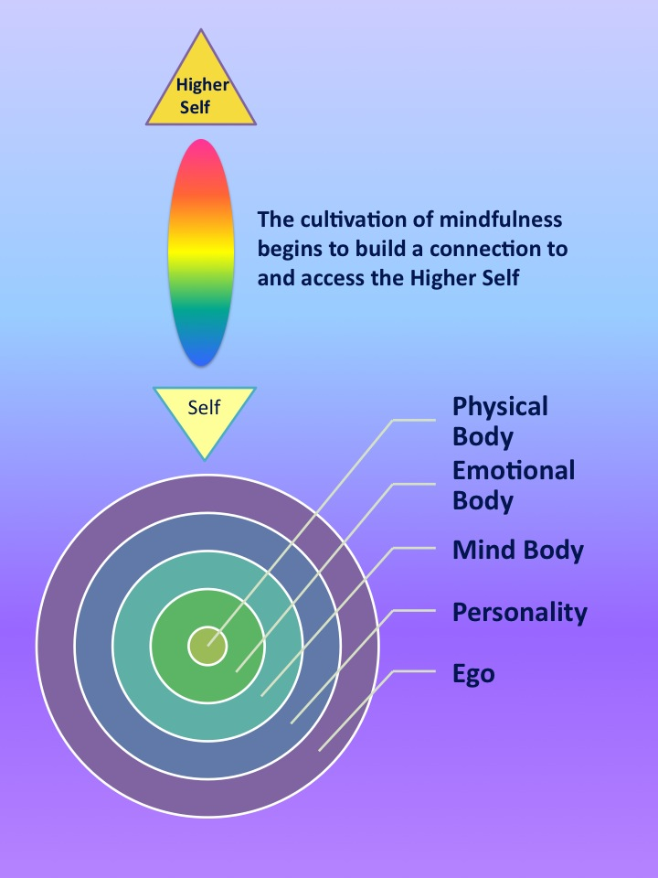 gestalt and psychosynthesis Transactional analysts typically employ many procedures from gestalt therapy and encounter groups psychosynthesis emphasizes working with the will.