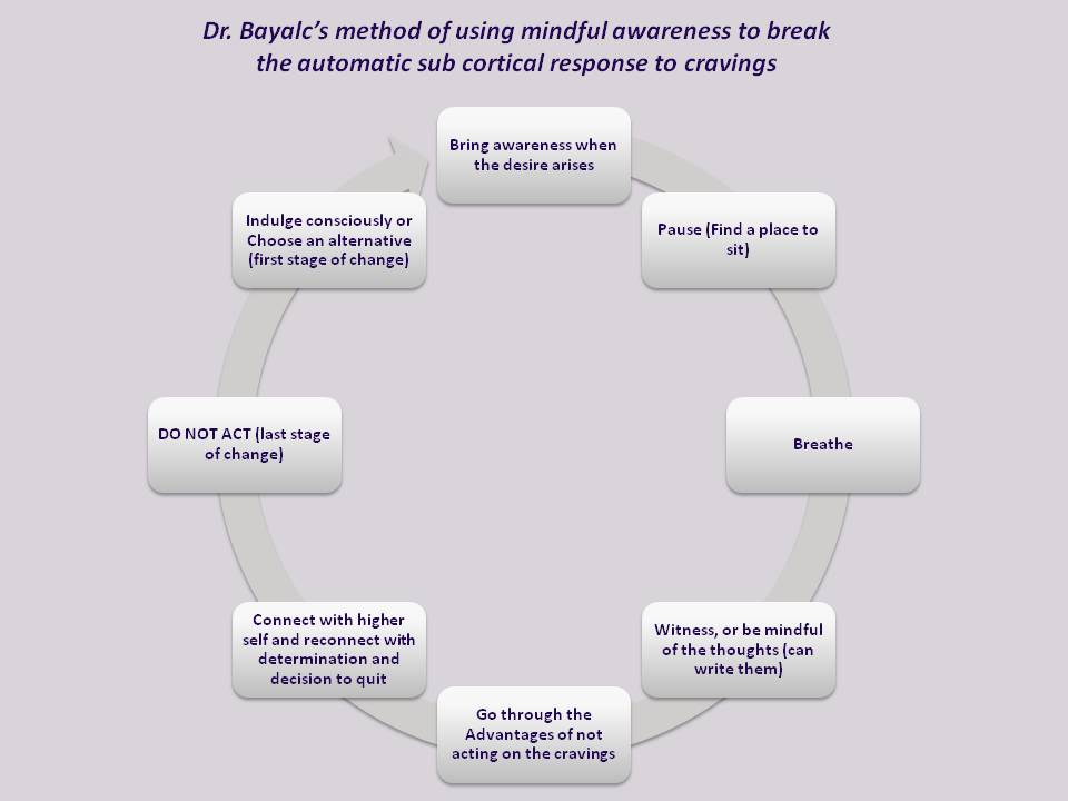 Dr Baylac mindful method