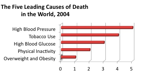 Leading-cause-of-disease