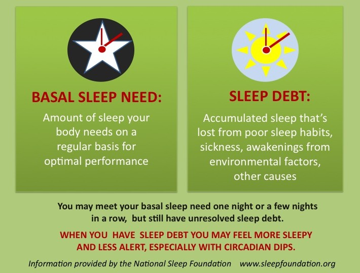 National Sleep Foundation Graphic