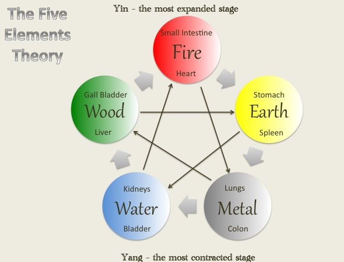 5-elements-theory