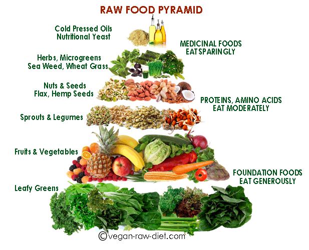 Rawfoodpyramid